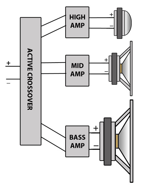 how to build a 3-way passive crossover
